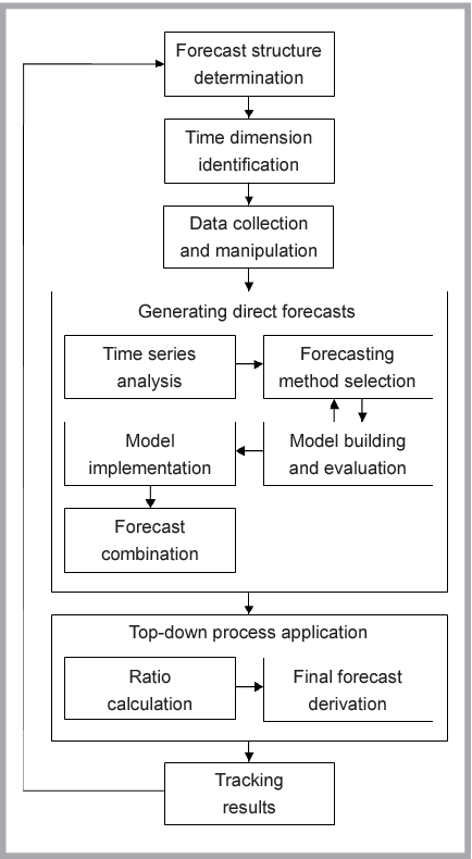 PDF] Hierarchical sales forecasting system for apparel