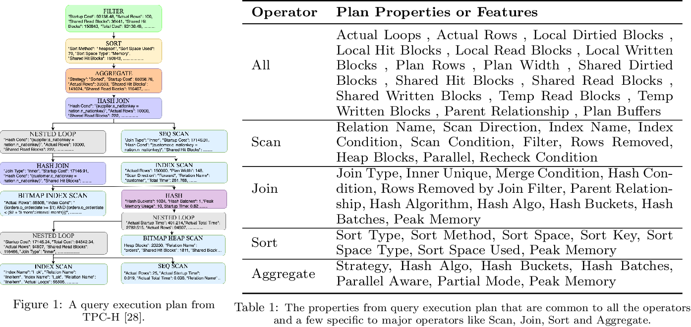 Figure 1 for Database Workload Characterization with Query Plan Encoders