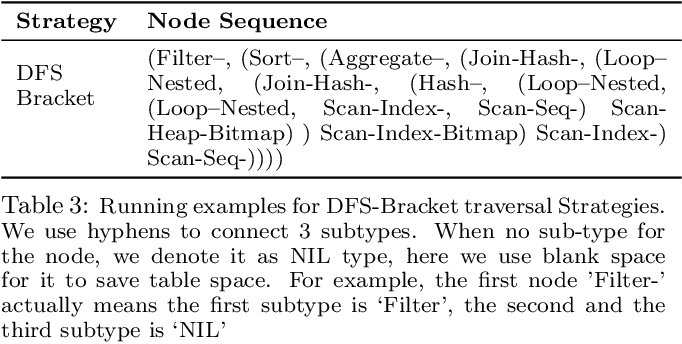 Figure 3 for Database Workload Characterization with Query Plan Encoders