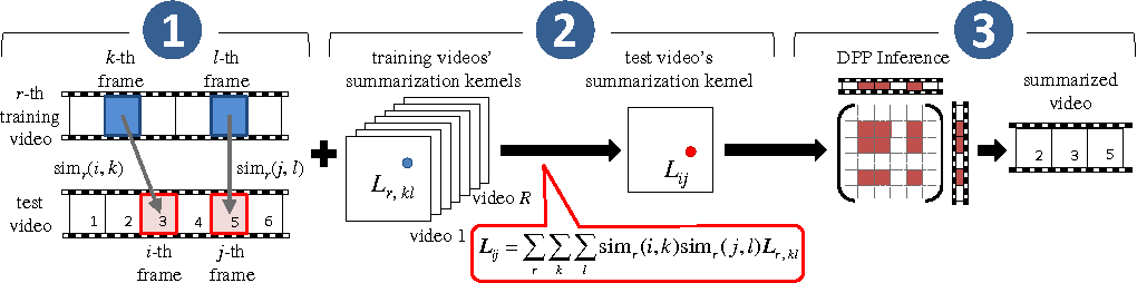 Figure 1 for Summary Transfer: Exemplar-based Subset Selection for Video Summarization
