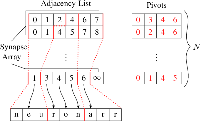 Figure 1 for Even Faster SNN Simulation with Lazy+Event-driven Plasticity and Shared Atomics