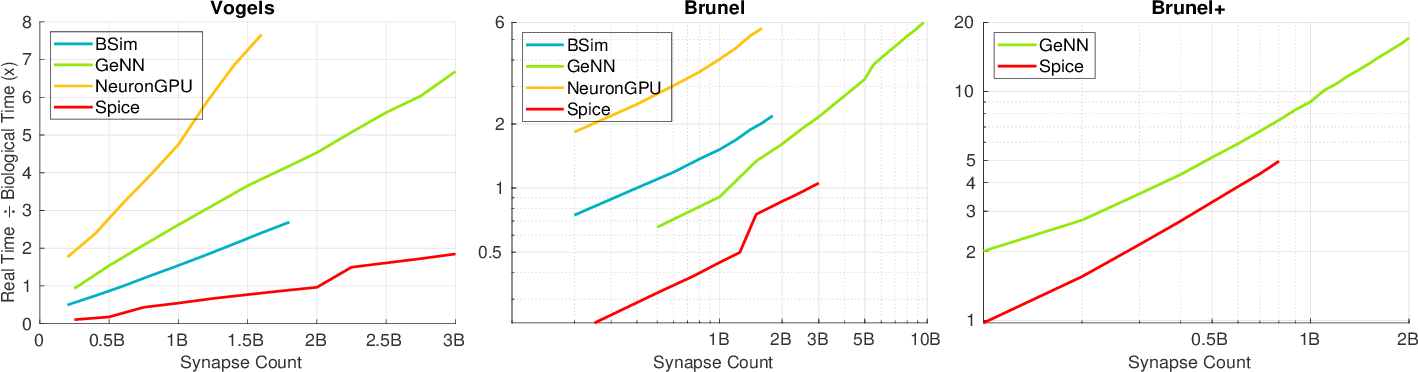 Figure 4 for Even Faster SNN Simulation with Lazy+Event-driven Plasticity and Shared Atomics