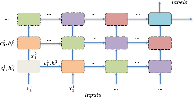 Figure 1 for MobiRNN: Efficient Recurrent Neural Network Execution on Mobile GPU