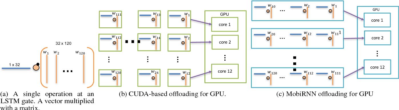 Figure 2 for MobiRNN: Efficient Recurrent Neural Network Execution on Mobile GPU