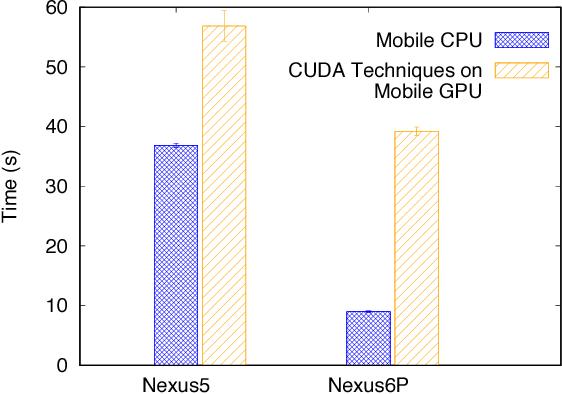 Figure 3 for MobiRNN: Efficient Recurrent Neural Network Execution on Mobile GPU