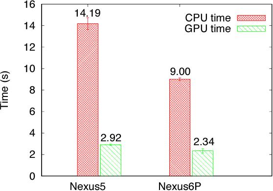 Figure 4 for MobiRNN: Efficient Recurrent Neural Network Execution on Mobile GPU