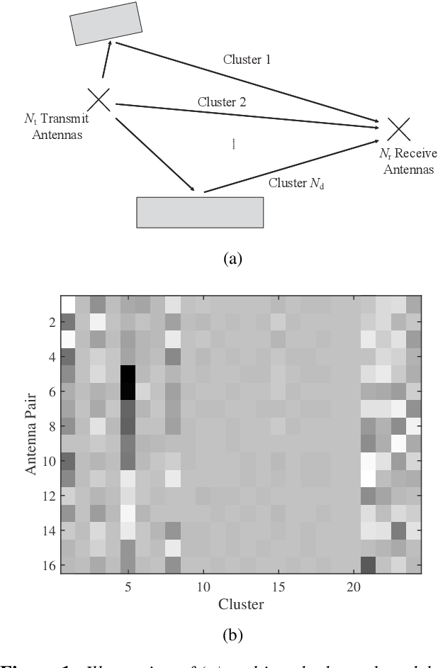 Figure 1 for AI Enlightens Wireless Communication: Analyses, Solutions and Opportunities on CSI Feedback