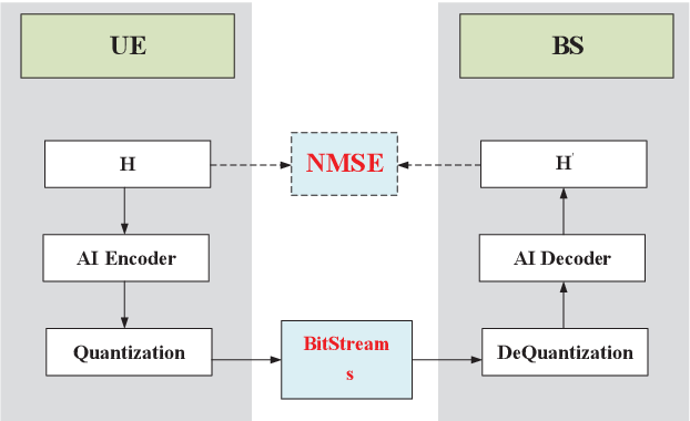 Figure 3 for AI Enlightens Wireless Communication: Analyses, Solutions and Opportunities on CSI Feedback