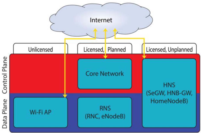 Figure 3 from Fog and IoT: An Overview of Research Opportunities