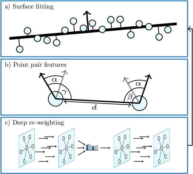 Figure 1 for Differentiable Iterative Surface Normal Estimation