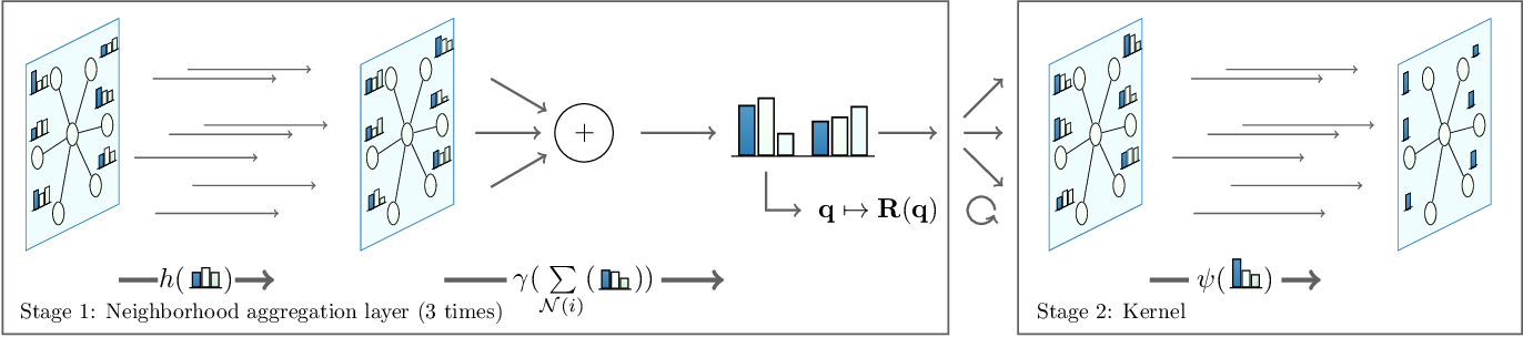Figure 3 for Differentiable Iterative Surface Normal Estimation