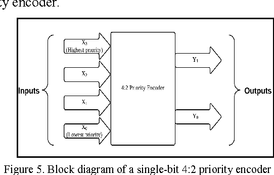 Figure 5 From Power Efficient Priority Encoder And Decoder