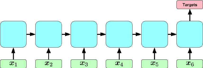 Figure 1 for Learning to Diagnose with LSTM Recurrent Neural Networks