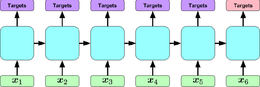Figure 3 for Learning to Diagnose with LSTM Recurrent Neural Networks