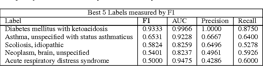 Figure 4 for Learning to Diagnose with LSTM Recurrent Neural Networks