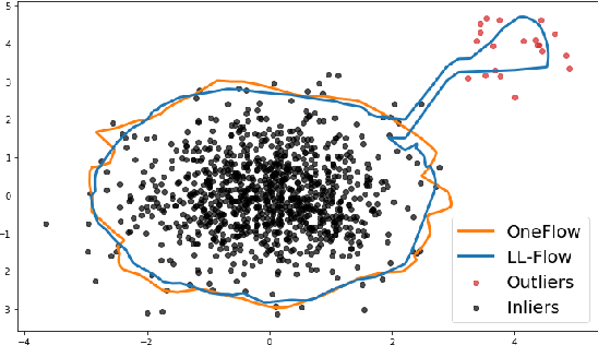Figure 1 for Flow-based anomaly detection