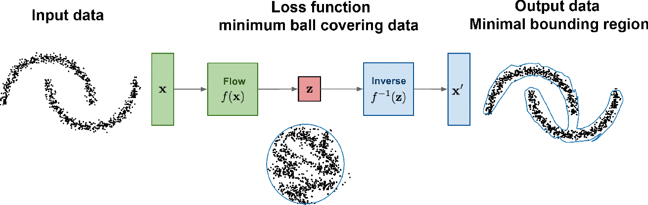 Figure 3 for Flow-based anomaly detection