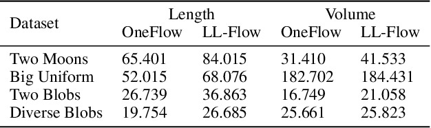 Figure 4 for Flow-based anomaly detection