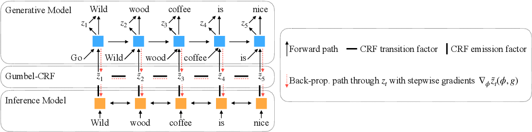 Figure 3 for Latent Template Induction with Gumbel-CRFs