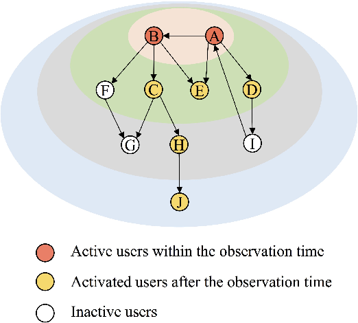Figure 1 for Coupled Graph Neural Networks for Predicting the Popularity of Online Content
