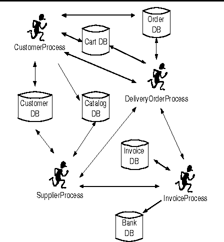 Figure 7 From Compositional Generation Of Software Architecture