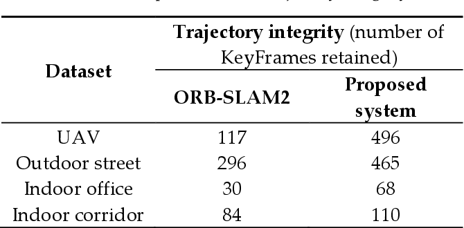Figure 4 for A SLAM Map Restoration Algorithm Based on Submaps and an Undirected Connected Graph