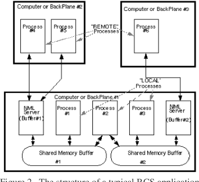 The Real-tmie Computer Numerical Control Based on RCS - Semantic Scholar