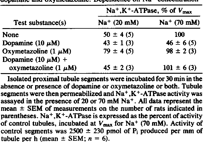 Table 1. Bidirectional regulation of Na+,K+-ATPase activity by dopamine and oxymetazoline: Dependence on Na+ concentration