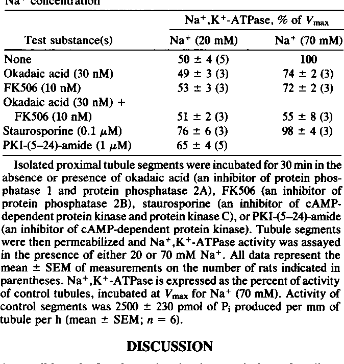 Table 3. Effect of protein phosphatase inhibitors and protein kinase inhibitors on Na+,K+-ATPase activity: Dependence on Na+ concentration