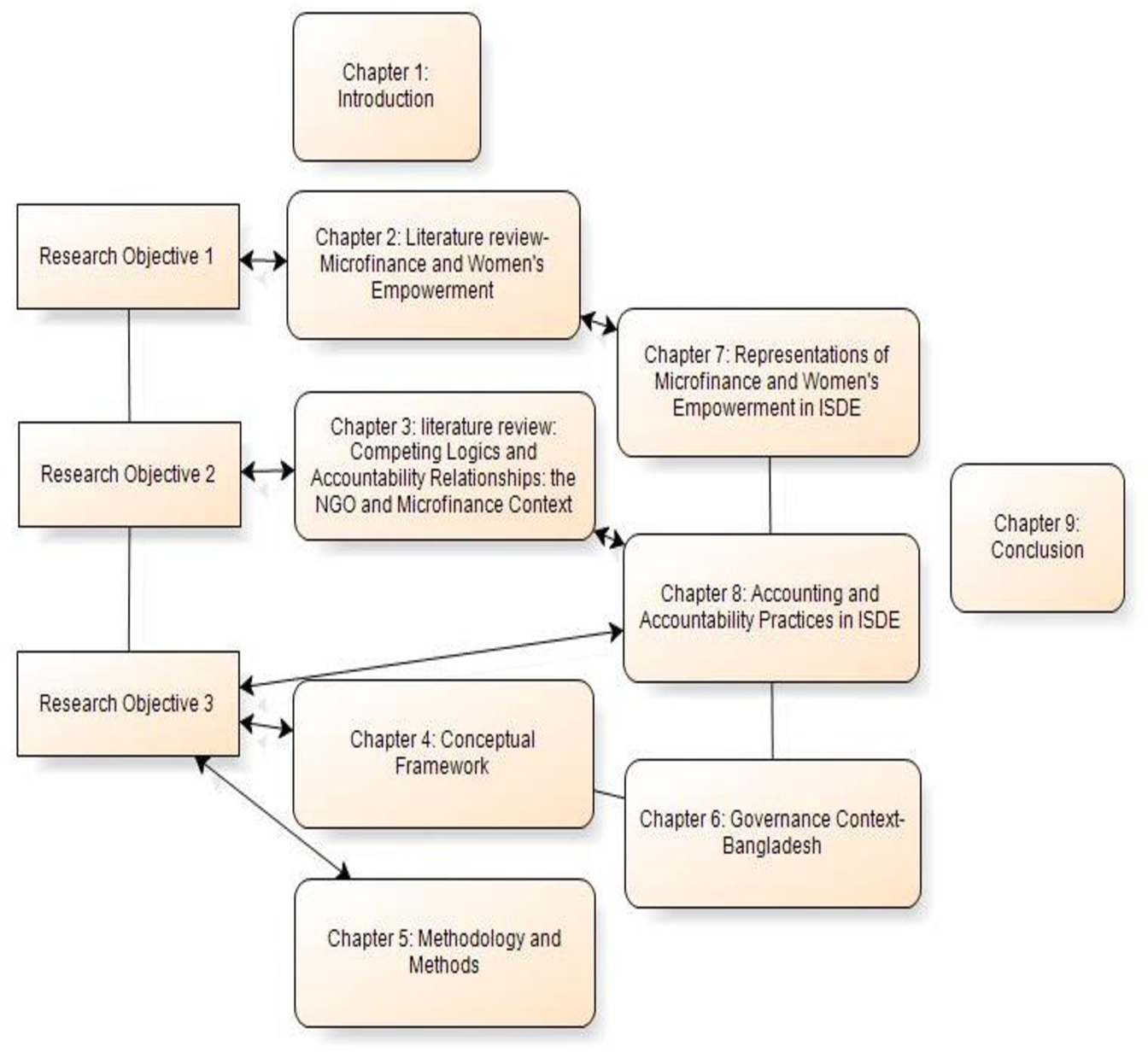 Figure 1 1 from Microfinance and Women's Empowerment in Bangladesh