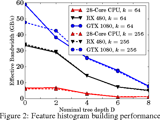 Figure 4 for GPU-acceleration for Large-scale Tree Boosting