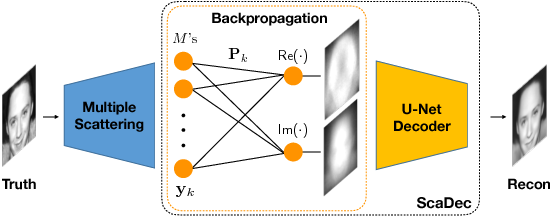 Figure 3 for Efficient and accurate inversion of multiple scattering with deep learning