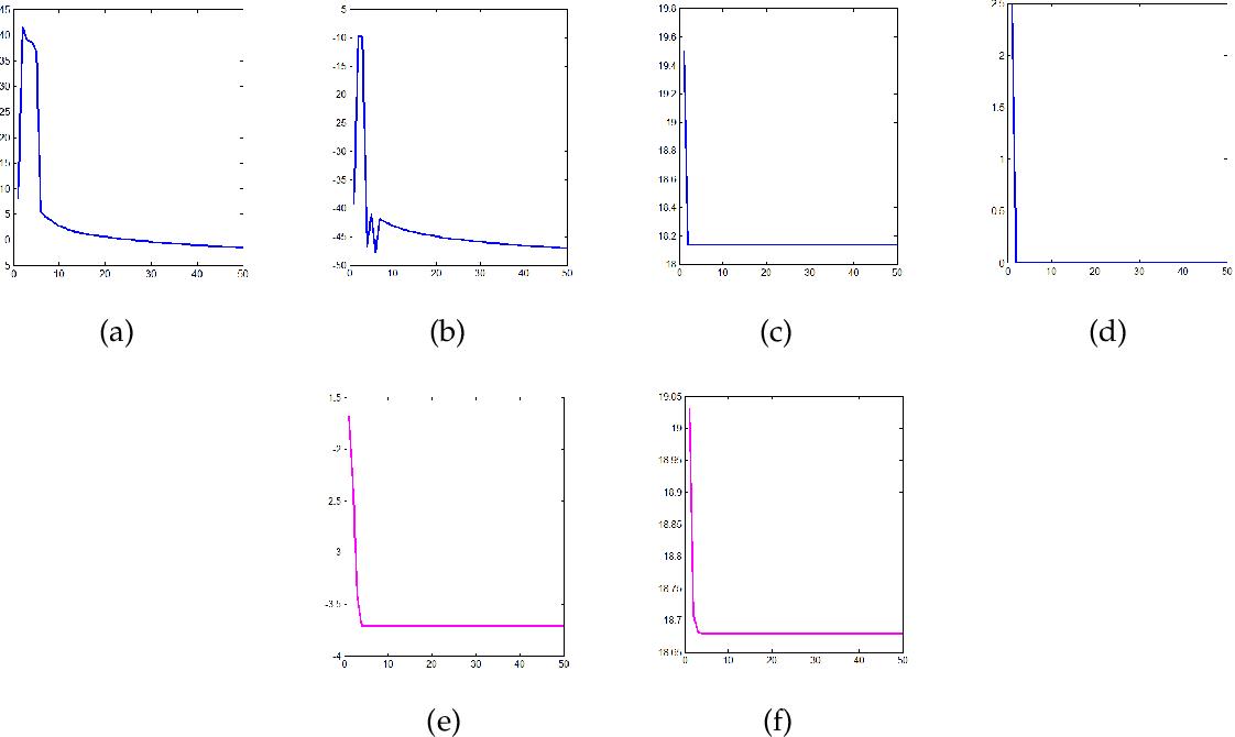 Figure 4 for A Novel Euler's Elastica based Segmentation Approach for Noisy Images via using the Progressive Hedging Algorithm