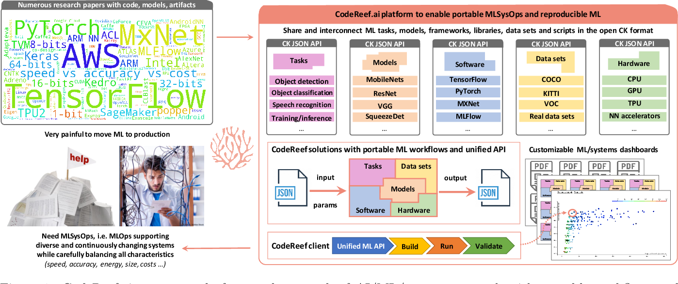 Figure 1 for CodeReef: an open platform for portable MLOps, reusable automation actions and reproducible benchmarking