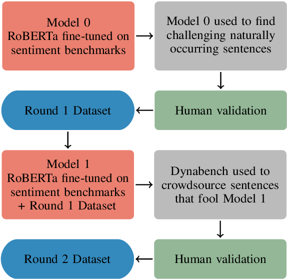 Figure 1 for DynaSent: A Dynamic Benchmark for Sentiment Analysis