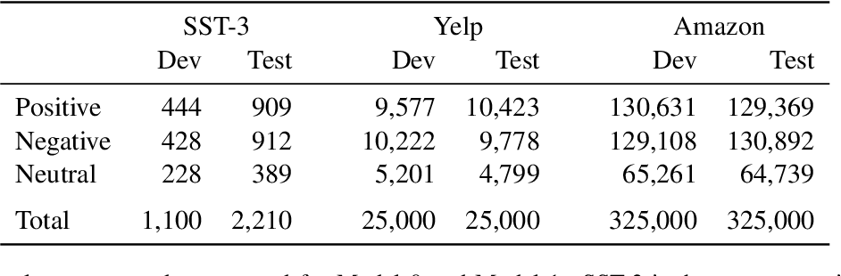 Figure 2 for DynaSent: A Dynamic Benchmark for Sentiment Analysis
