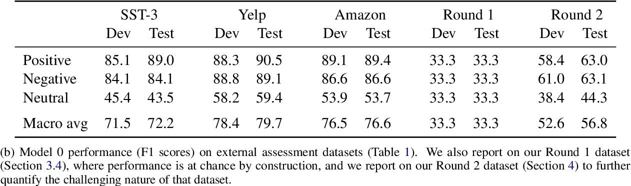 Figure 3 for DynaSent: A Dynamic Benchmark for Sentiment Analysis