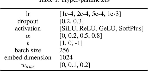 Figure 1 for LiteGEM: Lite Geometry Enhanced Molecular Representation Learning for Quantum Property Prediction