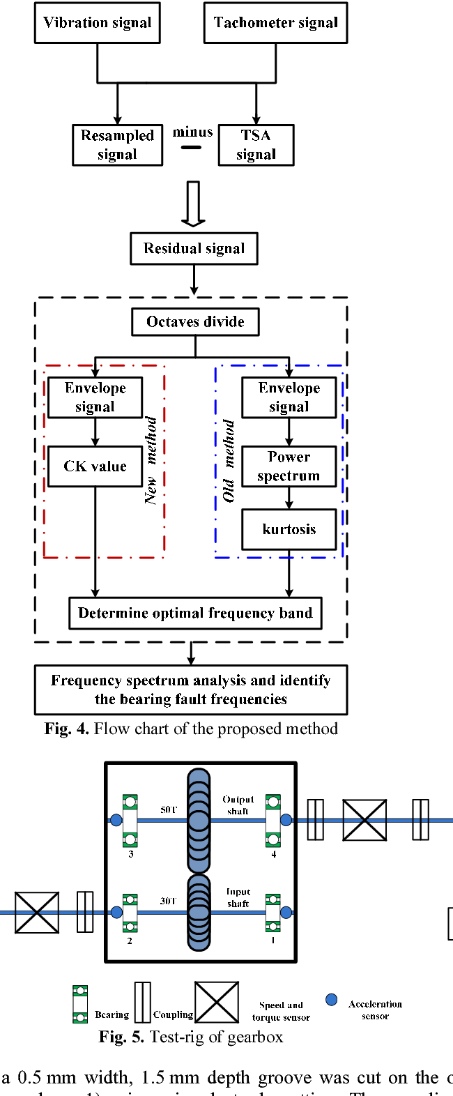 Figure 4 from Rolling element bearings fault diagnosis based