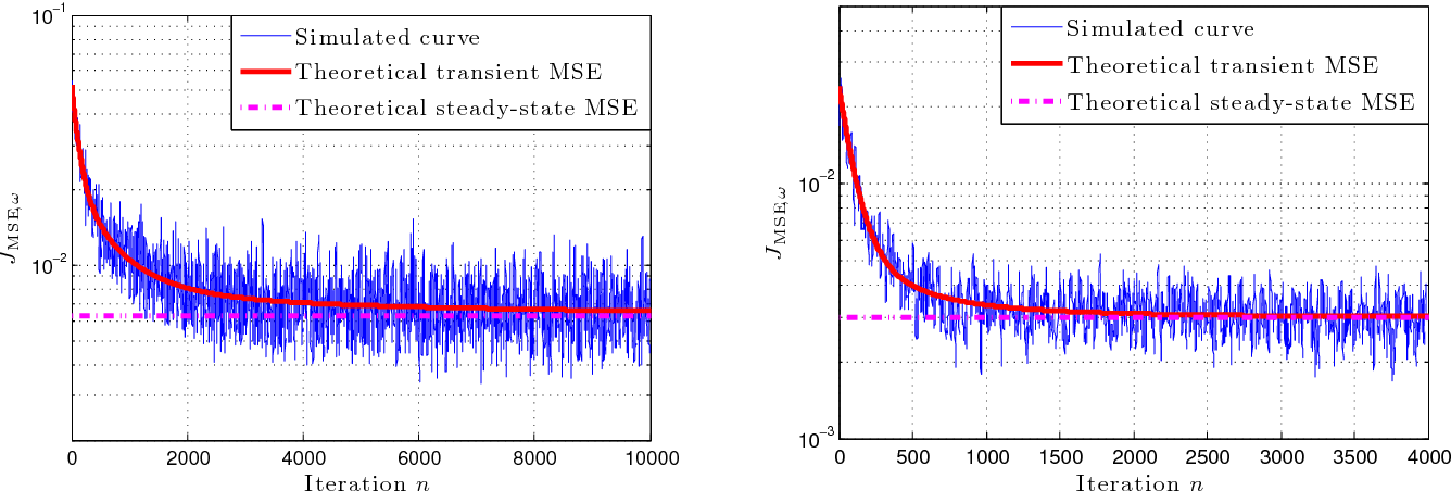Figure 1 for Convergence analysis of kernel LMS algorithm with pre-tuned dictionary