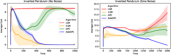 Figure 4 for Deluca -- A Differentiable Control Library: Environments, Methods, and Benchmarking