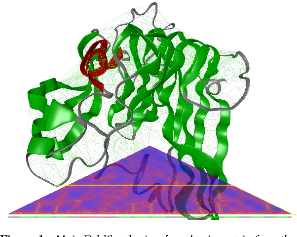 Figure 1: Main FoldSynth visual mode: A protein from the PDB [B∗00] was loaded and its springs are being partially used (which is shown and controlled on the distance triangular matrix via the horizontal yellow bar).