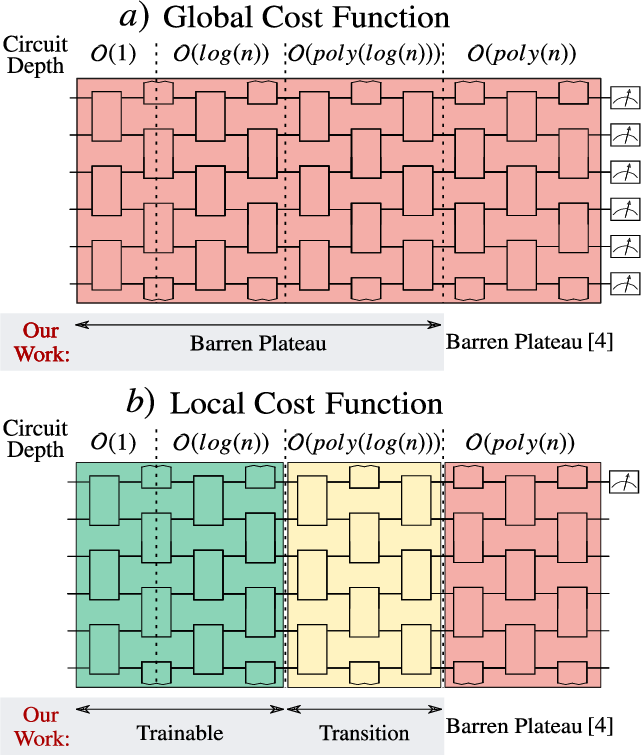 Figure 1 for Cost-Function-Dependent Barren Plateaus in Shallow Quantum Neural Networks