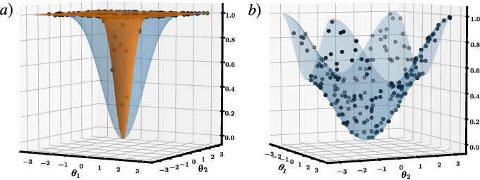 Figure 2 for Cost-Function-Dependent Barren Plateaus in Shallow Quantum Neural Networks