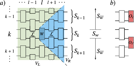 Figure 3 for Cost-Function-Dependent Barren Plateaus in Shallow Quantum Neural Networks