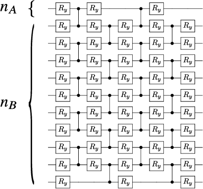 Figure 4 for Cost-Function-Dependent Barren Plateaus in Shallow Quantum Neural Networks