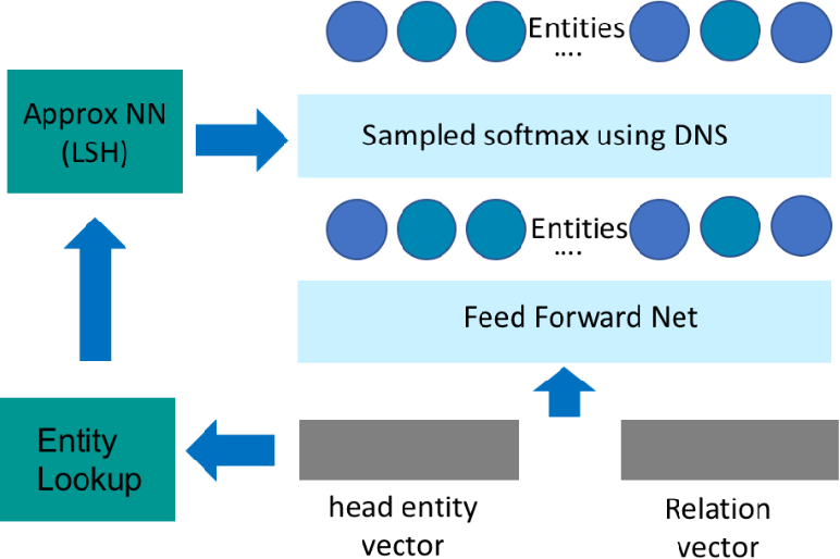 Figure 1 for Distributional Negative Sampling for Knowledge Base Completion