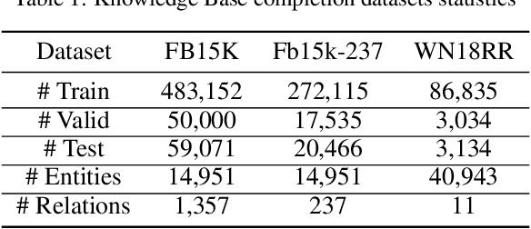 Figure 2 for Distributional Negative Sampling for Knowledge Base Completion