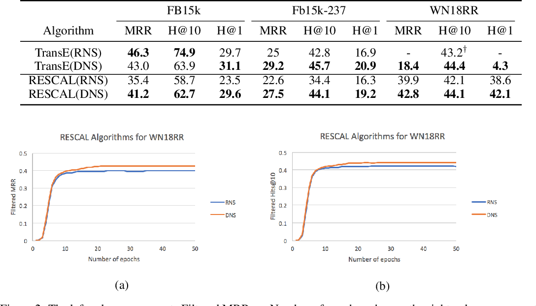 Figure 3 for Distributional Negative Sampling for Knowledge Base Completion