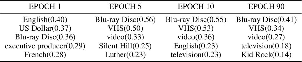 Figure 4 for Distributional Negative Sampling for Knowledge Base Completion